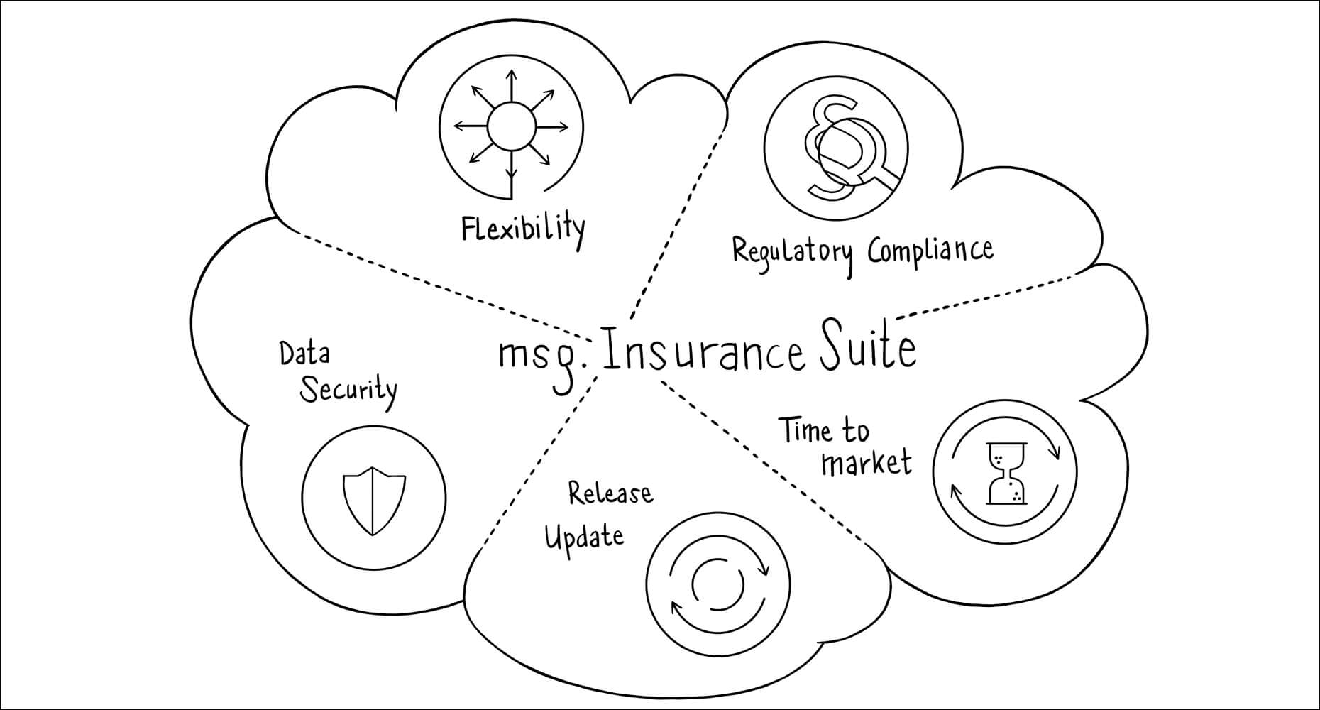 msg.Insurance Suite: Ready for Cloud/SaaS