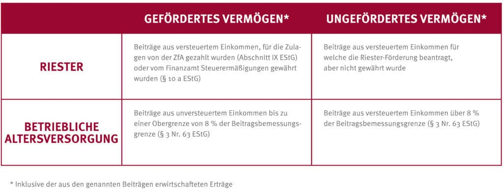 Die Aufteilung der Fördertöpfe bei bAV-Riester-Verträgen.