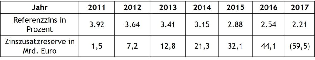 Zinszusatzreserve & Referenzzins