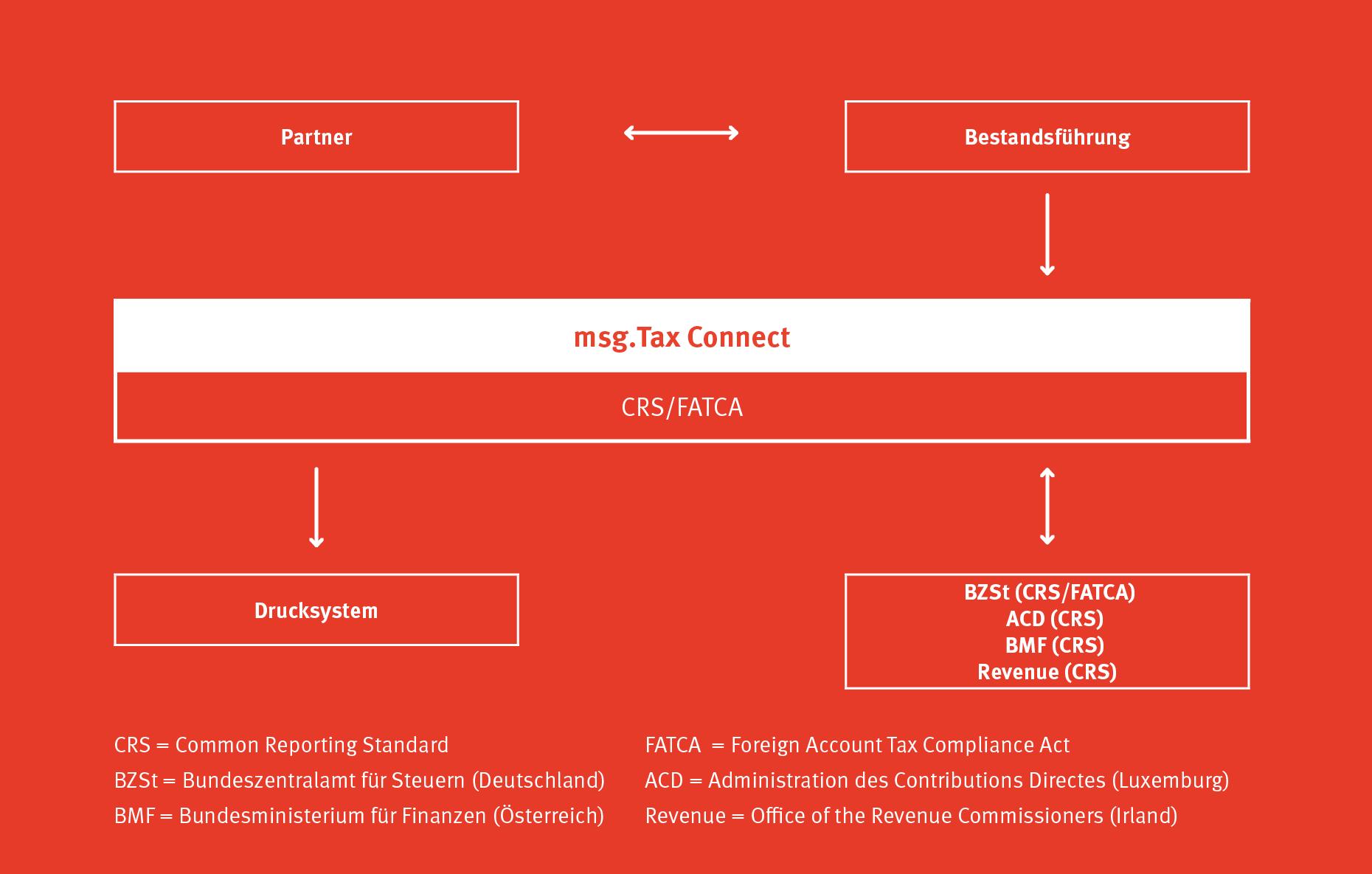 msg.Tax Connect: Die Prozesse für CRS und FATCA