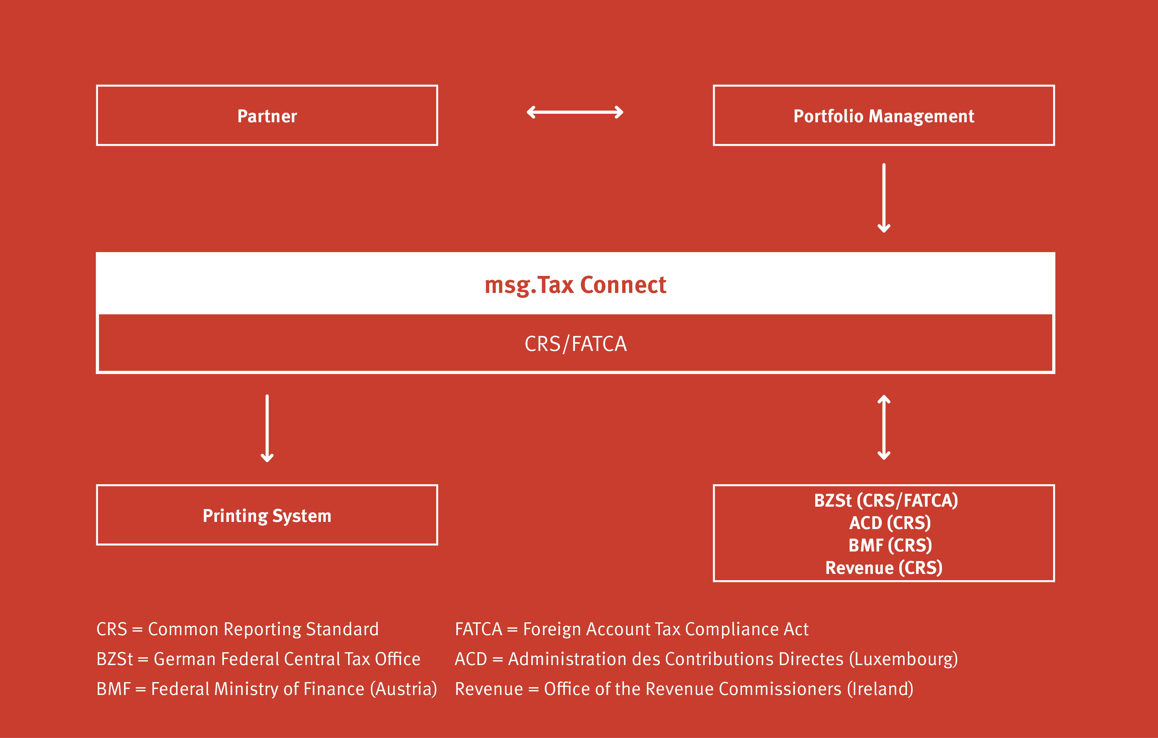 msg.Tax Connect: Processes for CRS and FATCA
